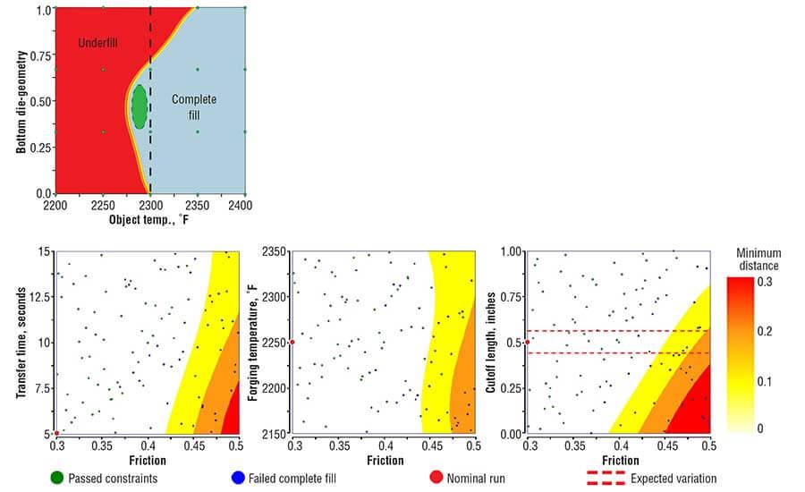 Рисунок 3. Сравниваются графики поверхностного ответа от первоначального (верхнего) и модифицированного (выше) процессов.
